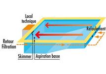 Filtration intégrée schéma 2