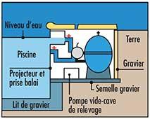 Filtration intégrée schéma
